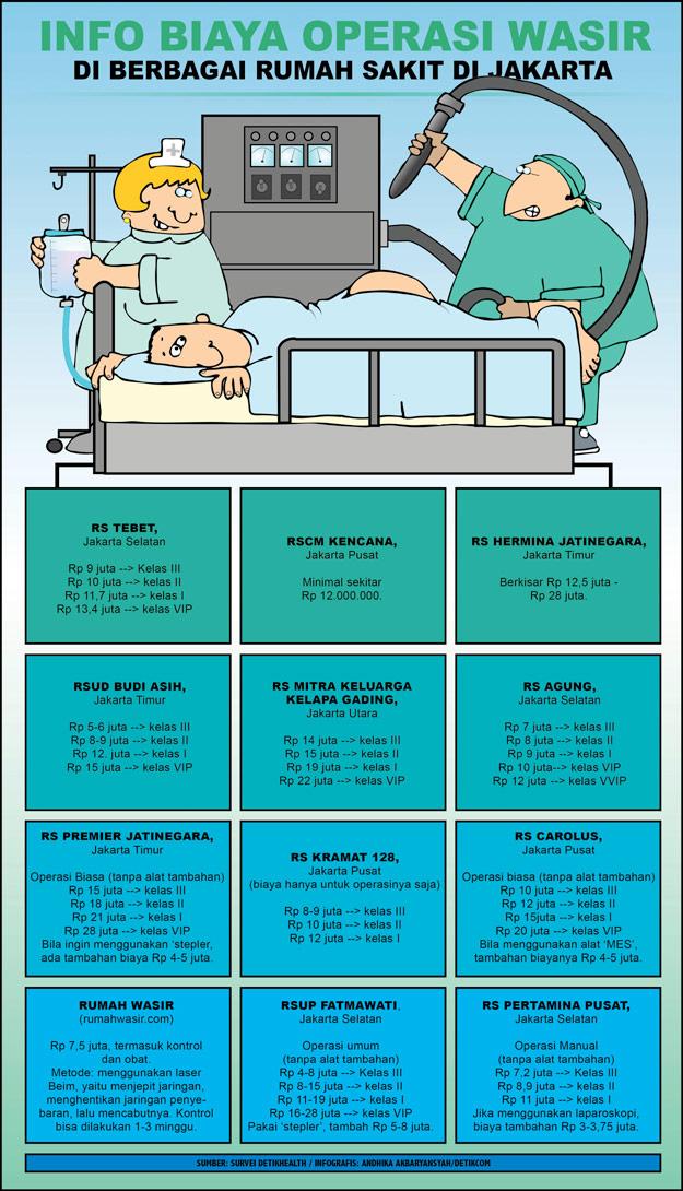 Berapa Biaya Operasi Ambeien Wasir di Rumah Sakit?