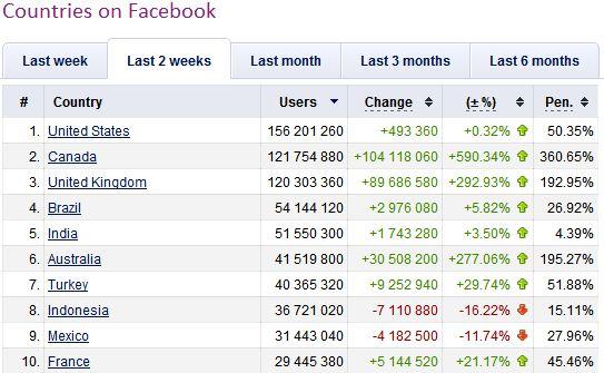 ndonesia menduduki peringkat 8 sebagai pengguna Facebook terbesar.