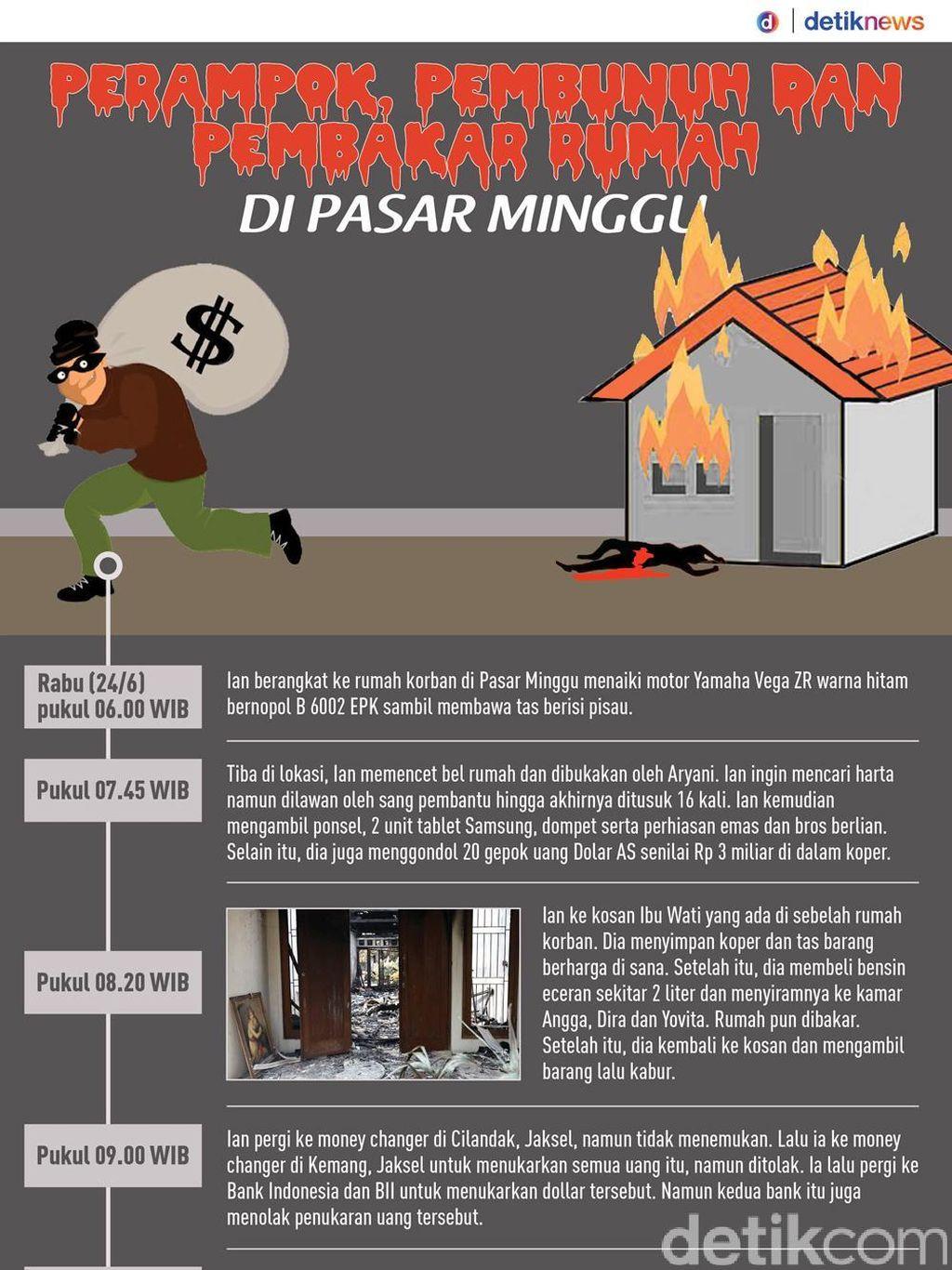 Ian Pembunuh, Perampok dan Pembakar Rumah di Pasar Minggu