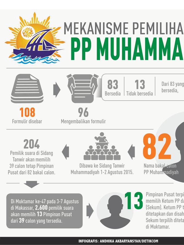 Begini Cara Muhammadiyah Memilih Ketum Baru