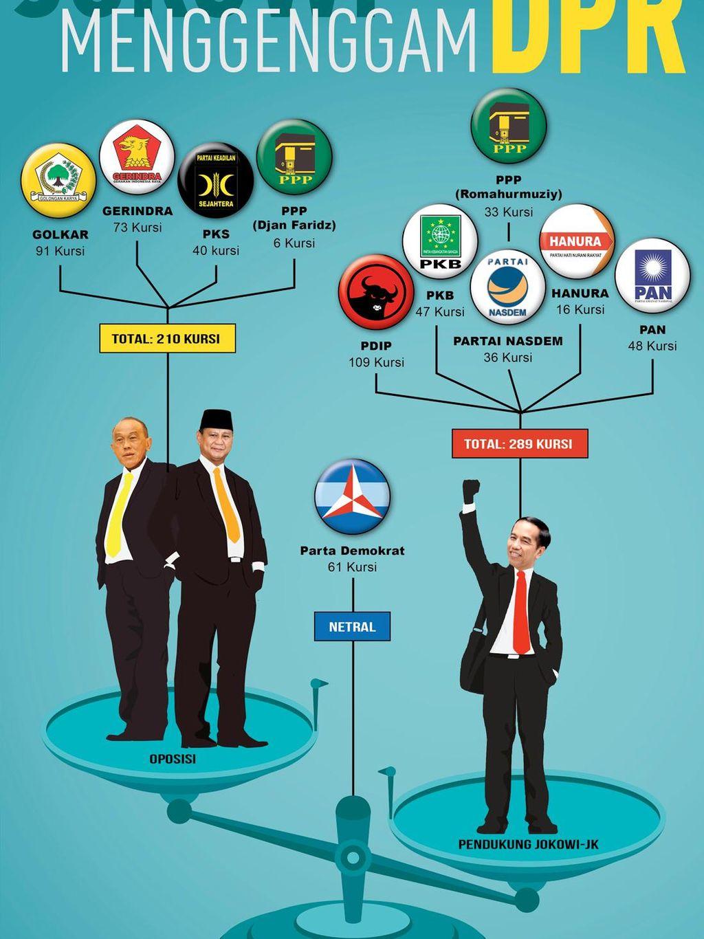 PAN Merapat, Jokowi Makin Kuat
