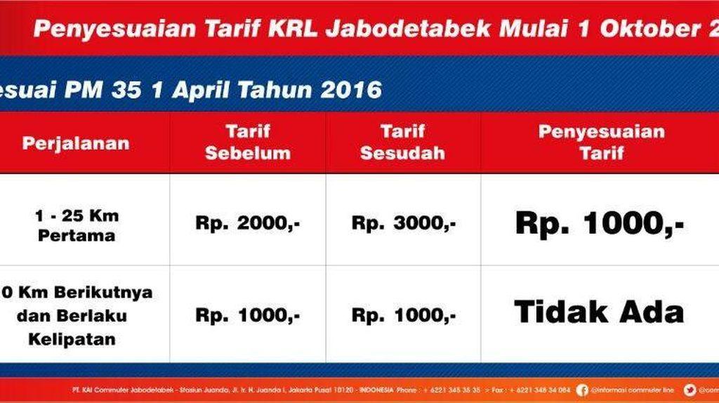 Ini Janji PT Commuter Line Jakarta Setelah Tarif Naik Rp 1.000!
