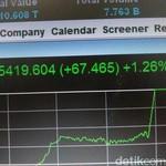 Rupiah Menguat, IHSG Loncat 1,26%