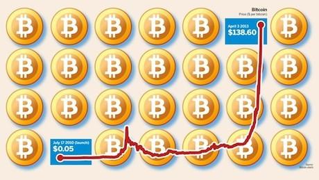 http://images.detik.com/content/2013/12/12/319/094924_bitcoin2460.jpg