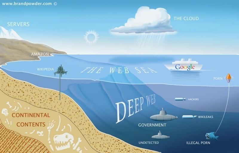 Mesin Pencari Memex Lebih Canggih dari Google