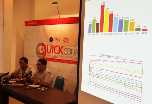 Quick Count Sementara: PDIP 19%, Golkar 14,3%, Gerindra 11,8%