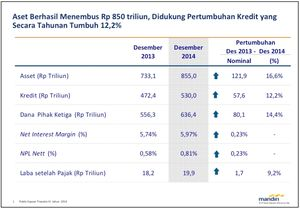 Kinerja Keuangan Bank Mandiri Sampai Dengan Akhir Tahun 2014