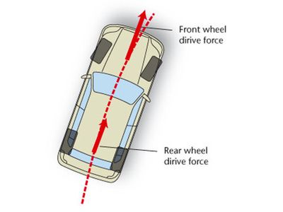 Mobil Mengalami Slip, Jangan Panik!