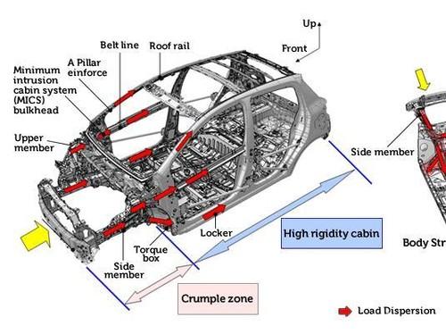 Apa Itu Crumple Zone pada Mobil?