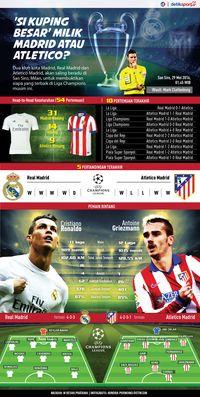 Madrid Vs Atletico, Derby Yang Memperebutkan Si Kuping Besar