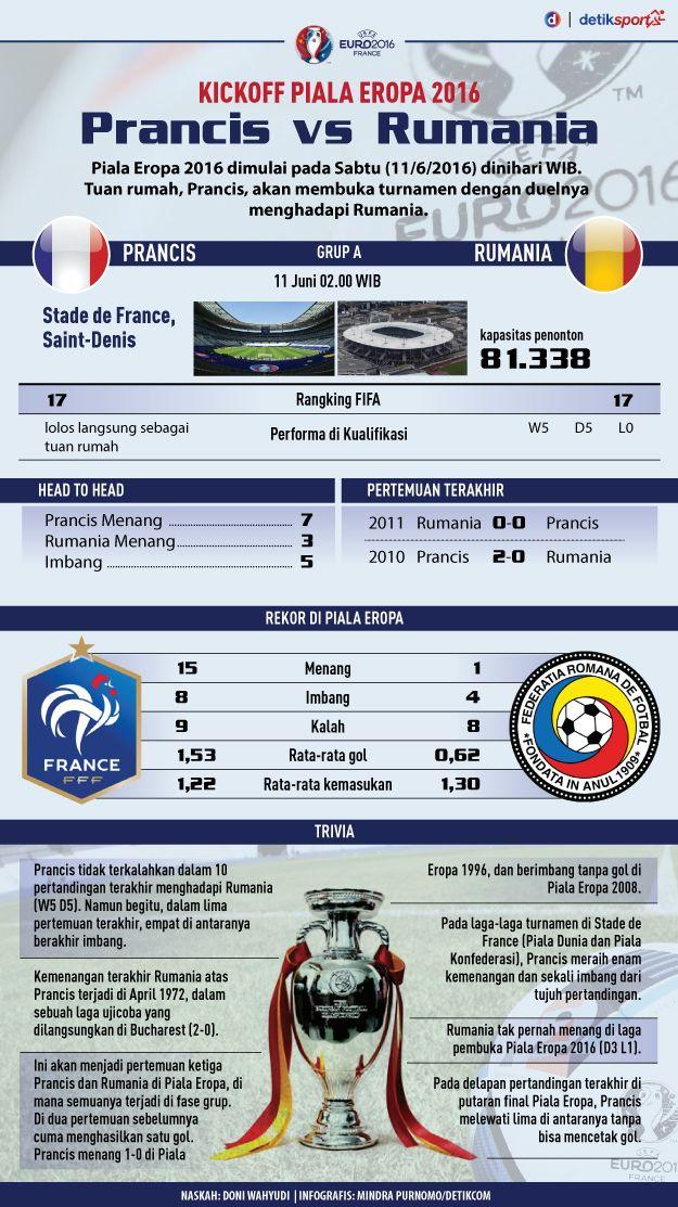 Prancis Vs Rumania Membuka Piala Eropa