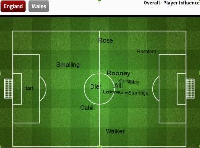 Mematikan Bale Dan Ramsey, Mematikan Wales