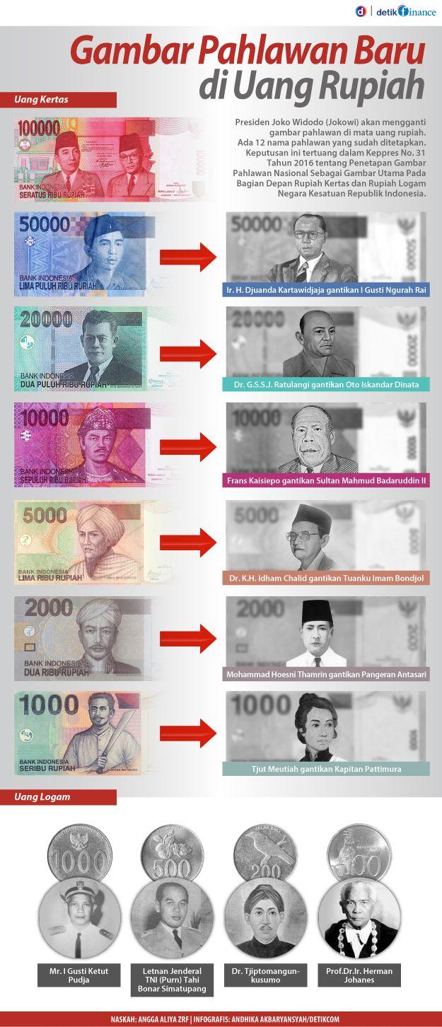 Pahlawan-pahlawan di uang baru | detik.com
