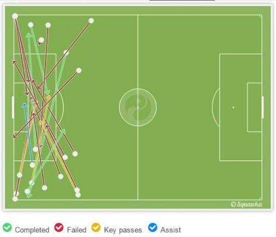 Gambar 7 – Grafis umpan silang Juventus. Sumber: Squawka