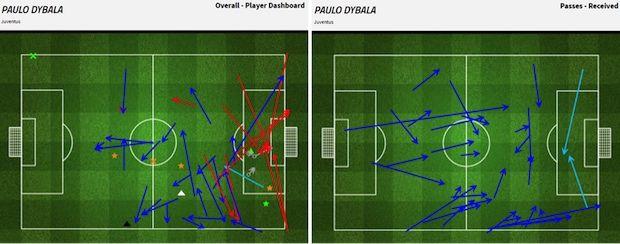 Gambar 5 – Grafis permainan Paulo Dybala (kiri) dan grafis operan yang diterima oleh Dybala (kanan) . Sumber: FourFourTwo Stats Zone