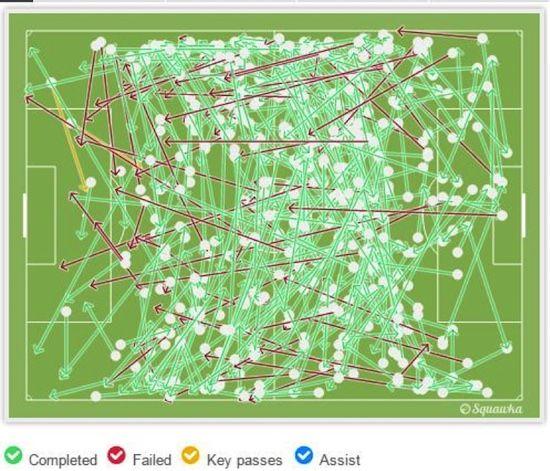 Gambar 2 – Grafis operan Juventus saat hadapi Inter. Sumber: Squawka
