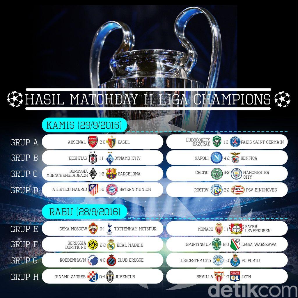"""Bandar Bola - Hasil Lengkap Liga Champions Matchday II"""