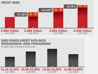 Kredit Infrastruktur, KPR, dan UMKM Penyelamat Kinerja Bank