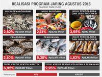 Realisasi program Jaring Agustus 2016