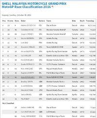 Dovizioso Menang di Sepang, Rossi Kunci <i>Runner-up</i> Musim Ini