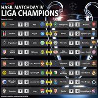 Hasil dan Klasemen Liga Champions Usai <i>Matchday</i> IV