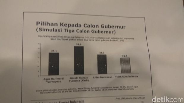 Survei LSI: Elektabilitas Ahok 32,9%, Kalahkan Agus dan Anies