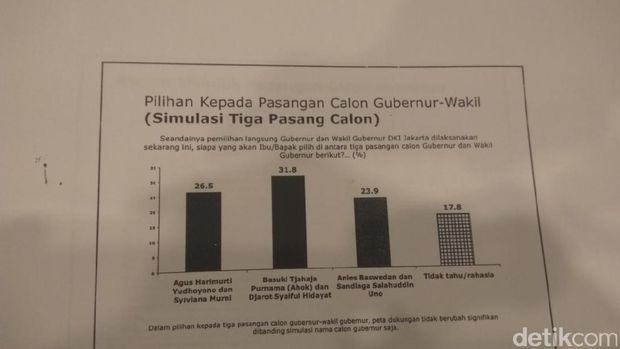 Survei LSI: Beda dengan Ahok, Elektabilitas Agus Yudhoyono dan Anies Turun