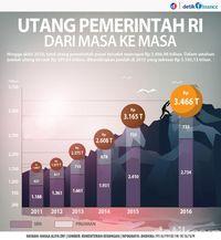 Utang Dalam 2,5 Tahun Jokowi Setara 5 Tahun Pemerintahan SBY