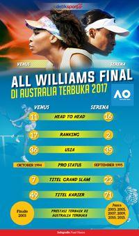 Duel Williams Bersaudara di Final