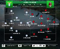 Tekanan yang Membuat AC Milan Lebih Efektif Mengimbangi SS Lazio