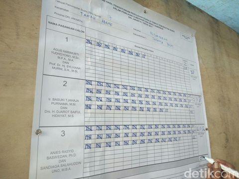 Hasil final perolehan suara di TPS 17 Petamburan tempat Habib Rizieq Syihab mencoblos, Rabu (15/7/2017)
