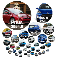 Aneka mobil hybrid Toyota dan angka penjualannya dalam ribuan unit