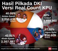 Infografis insert hasil pilkada DKI versi real count KPU.