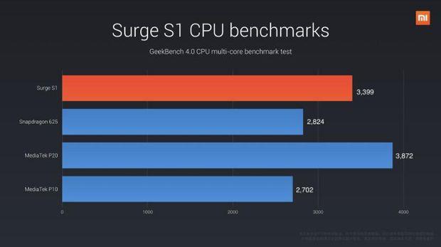 Prosesor Xiaomi Dua Kali Lebih Kencang dari Snapdragon 625
