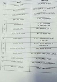 Daftar pemimpin organisasi dan tokoh Islam yang bertemu Raja Salman di Istana.