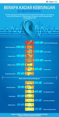 Infografis: Seberapa Bising <i>Sih</i> Suara di Sekitar Kita?