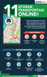 Grab dan Go-Jek Ikut Aturan Tarif Baru Taksi Online