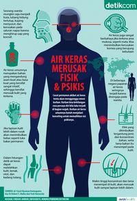 Infografis Dampak Air Keras Pada Fisik dan Psikis