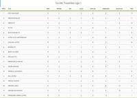 Klasemen Liga 1 pekan kelima (liga-indonesia.id)