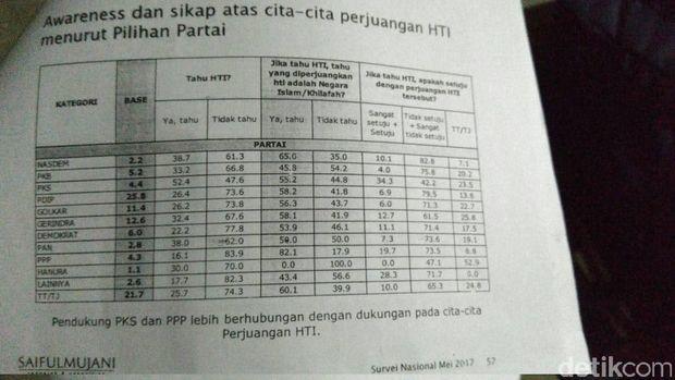 Survei SMRC: 34,3% Simpatisan PKS Setuju Dengan HTI