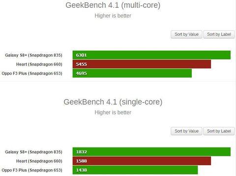 Snapdragon 660 di Oppo R11 Janjikan Performa <i>Ngebut</i>!