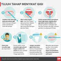 Cara Menggosok Gigi Dengan Benar