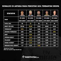 Transformasi Menuju Cristiano Ronaldo 3.0