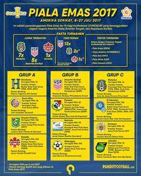 Siapa Peduli dengan Piala Emas?