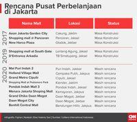 Rencana Pusat Perbelanjaan di Jakarta