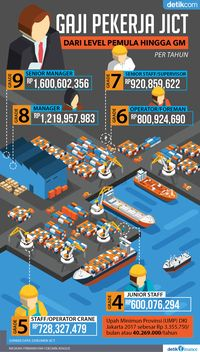 Wow! Pekerja JICT Ada yang Digaji Rp 1,6 Miliar Setahun