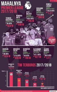 Mahalnya Premier League 2017/2018