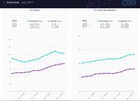 Negara Internet Tercepat Versi Speedtest, di Mana Indonesia?