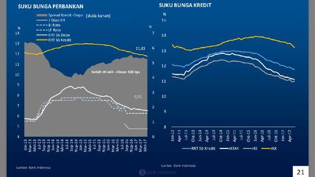 Bunga Kredit Bank Masih Bisa Turun di Bawah 10%