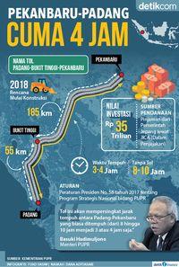 mengintip-rencana-jokowi-bangun-tol-pekanbaru-padang-240-km